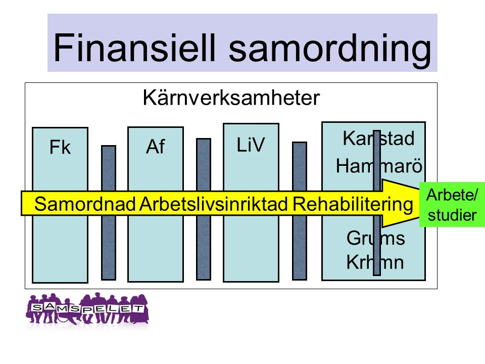 Finansiell samordning Kärnverksamheter Fk Af LiV Karlstad Hammarö Grums Krhmn Samordnad Arbetslivsinriktad Rehabilitering Arbete/ studier