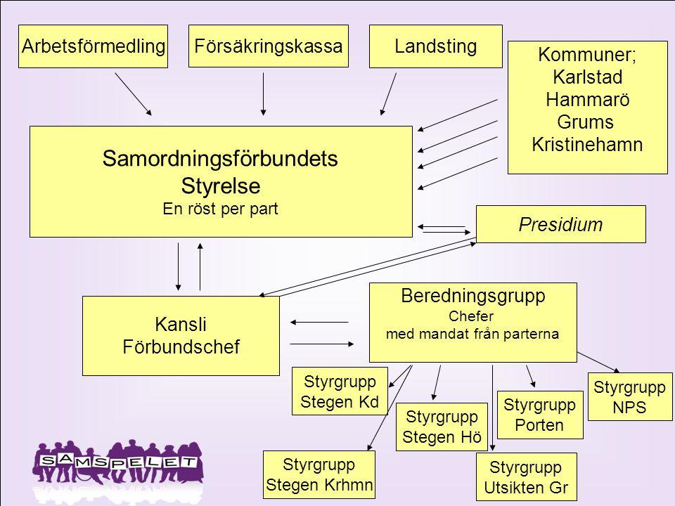 Arbetsförmedling Försäkringskassa Landsting Kommuner; Karlstad Hammarö Grums Kristinehamn Samordningsförbundets Styrelse En röst per part Kansli Förbu