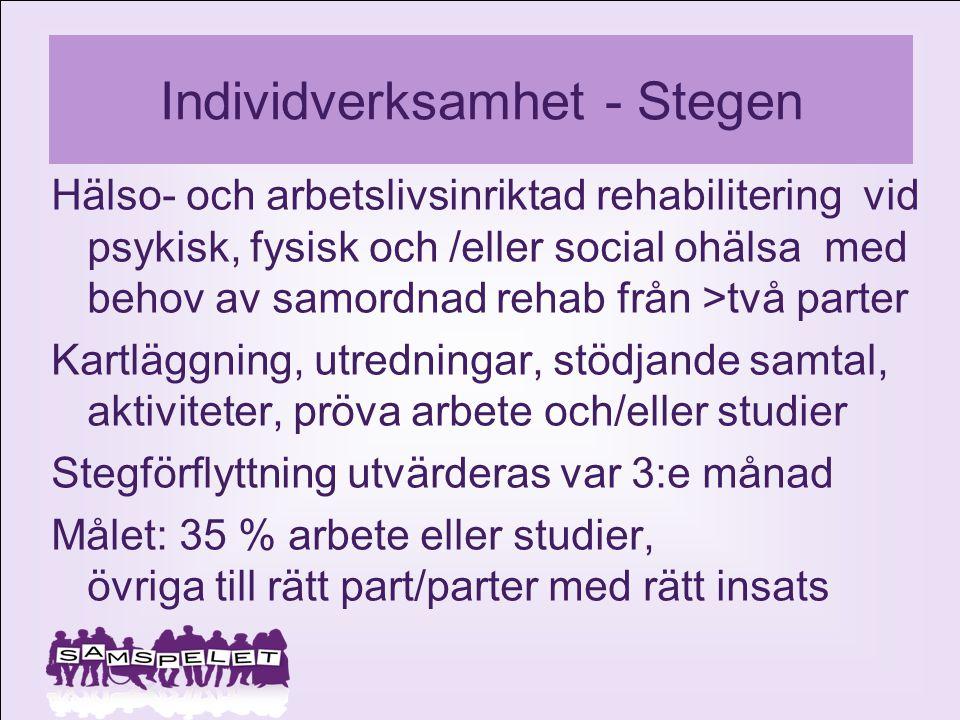Individverksamhet - Stegen Hälso- och arbetslivsinriktad rehabilitering vid psykisk, fysisk och /eller social ohälsa med behov av samordnad rehab från