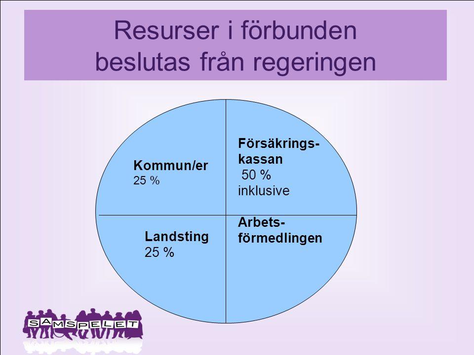Resurser i förbunden beslutas från regeringen Kommun/er 25 % Försäkrings- kassan 50 % inklusive Arbets- förmedlingen Landsting 25 %