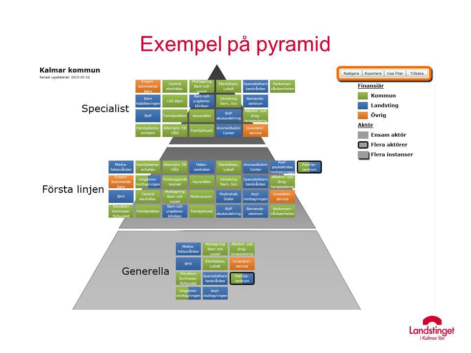 Exempel på pyramid