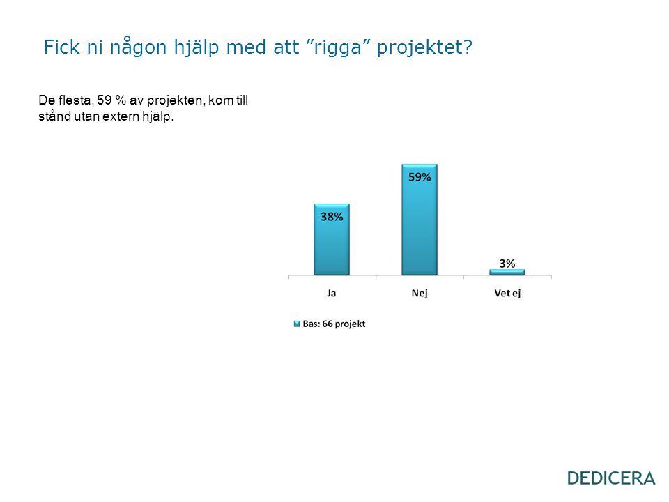 """Fick ni någon hjälp med att """"rigga"""" projektet? De flesta, 59 % av projekten, kom till stånd utan extern hjälp."""