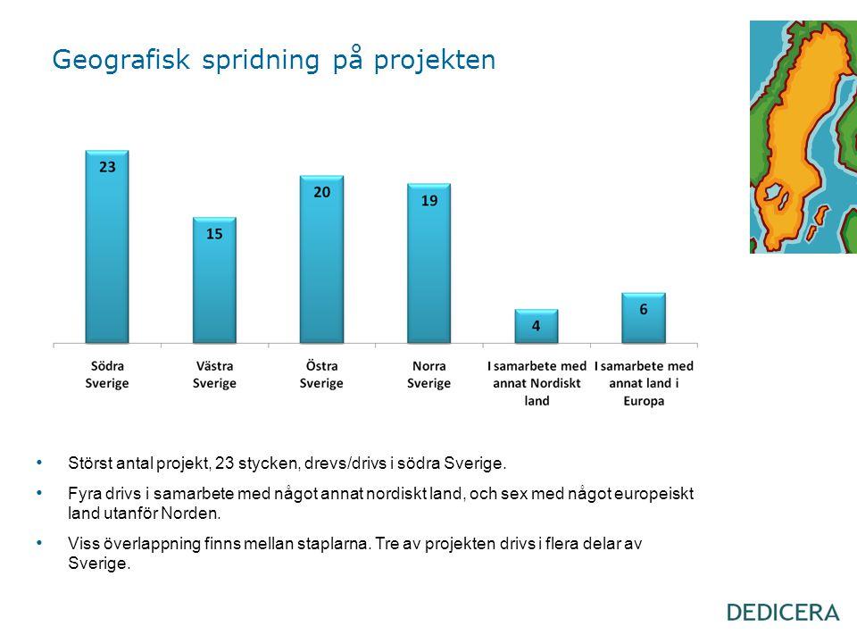 Geografisk spridning på projekten • Störst antal projekt, 23 stycken, drevs/drivs i södra Sverige. • Fyra drivs i samarbete med något annat nordiskt l