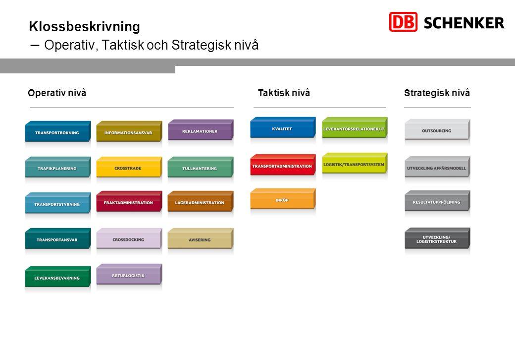 Klossbeskrivning – Operativ, Taktisk och Strategisk nivå Operativ nivåTaktisk nivåStrategisk nivå