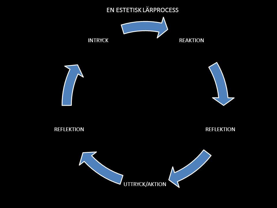REAKTION REFLEKTION UTTRYCK/AKTION REFLEKTION INTRYCK EN ESTETISK LÄRPROCESS