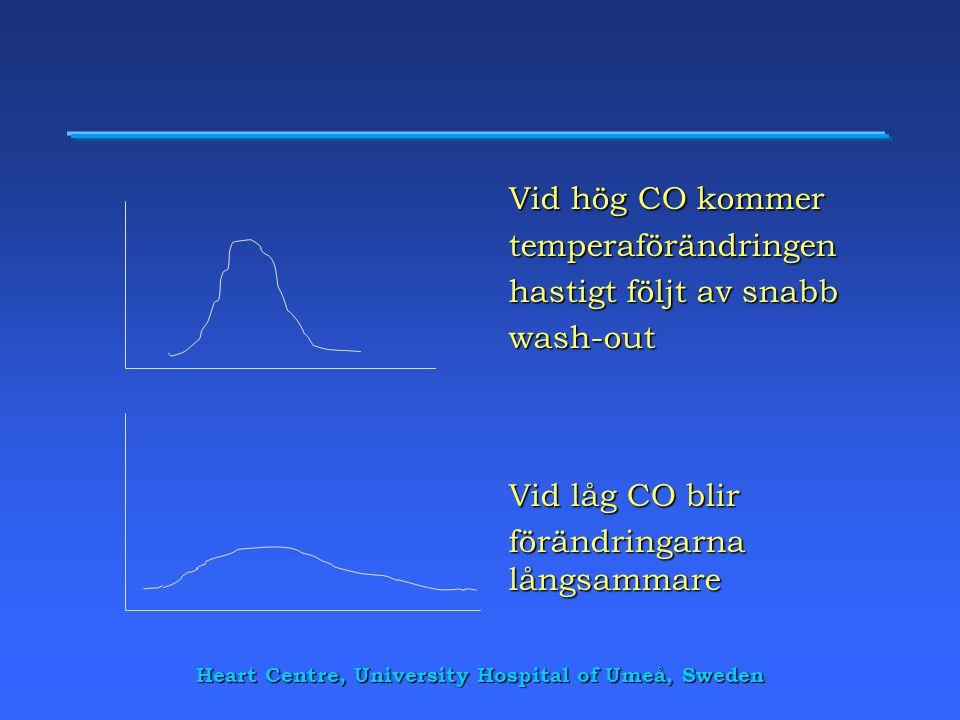 Heart Centre, University Hospital of Umeå, Sweden Vid hög CO kommer temperaförändringen hastigt följt av snabb wash-out Vid låg CO blir förändringarna