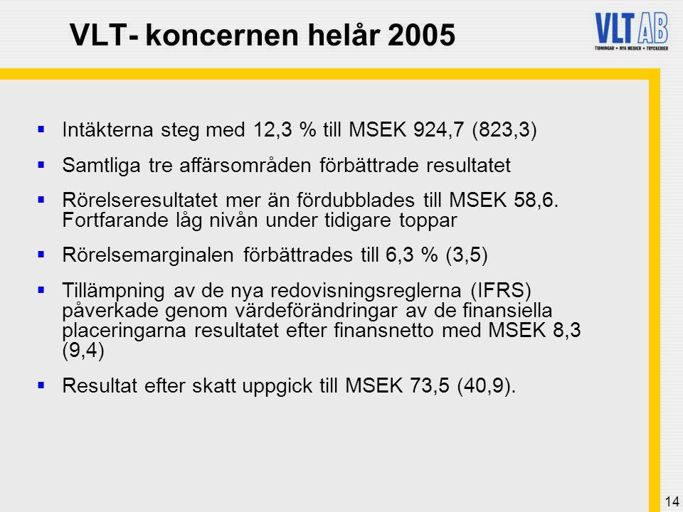 14 VLT- koncernen helår 2005  Intäkterna steg med 12,3 % till MSEK 924,7 (823,3)  Samtliga tre affärsområden förbättrade resultatet  Rörelseresulta