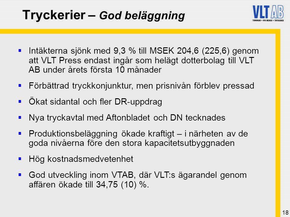 18 Tryckerier – God beläggning  Intäkterna sjönk med 9,3 % till MSEK 204,6 (225,6) genom att VLT Press endast ingår som helägt dotterbolag till VLT A