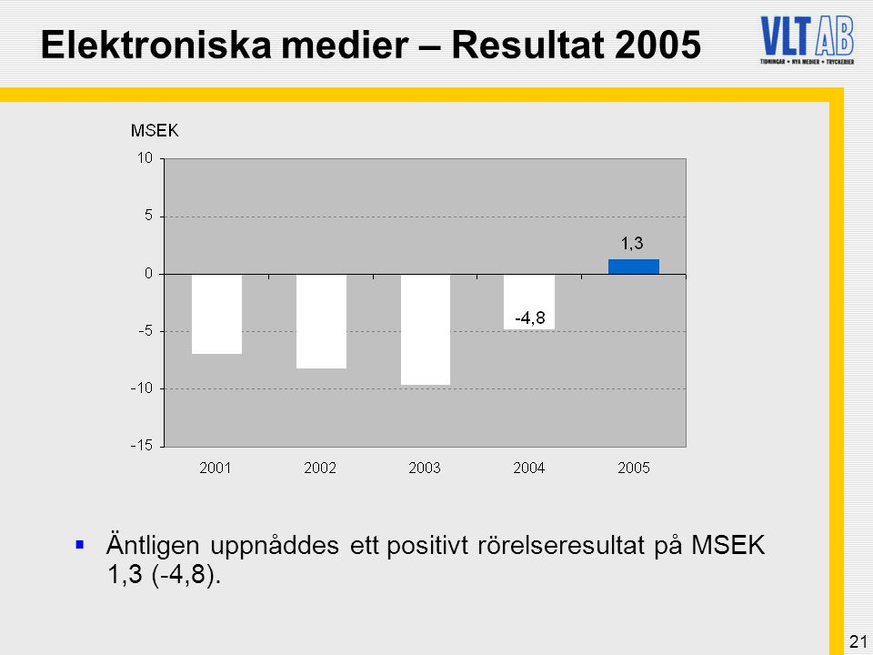 21 Elektroniska medier – Resultat 2005  Äntligen uppnåddes ett positivt rörelseresultat på MSEK 1,3 (-4,8).