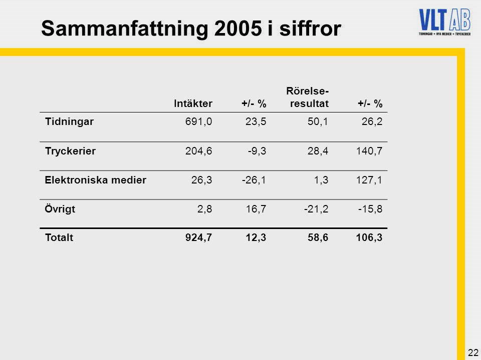 22 Sammanfattning 2005 i siffror Intäkter+/- % Rörelse- resultat+/- % Tidningar691,023,550,126,2 Tryckerier204,6-9,328,4140,7 Elektroniska medier26,3-
