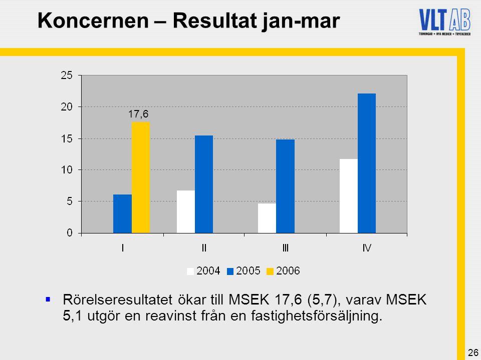 26 Koncernen – Resultat jan-mar  Rörelseresultatet ökar till MSEK 17,6 (5,7), varav MSEK 5,1 utgör en reavinst från en fastighetsförsäljning. 17,6