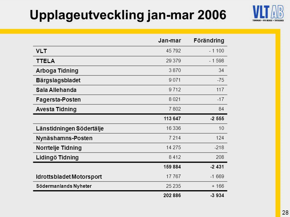 28 Upplageutveckling jan-mar 2006 Jan-marFörändring VLT 45 792- 1 100 TTELA 29 379- 1 598 Arboga Tidning 3 87034 Bärgslagsbladet 9 071-75 Sala Allehan