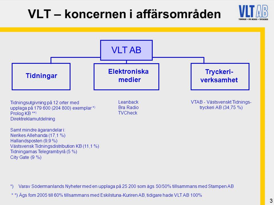 3 Tidningar Tryckeri- verksamhet VLT – koncernen i affärsområden Elektroniska medier Tidningsutgivning på 12 orter med upplaga på 179 600 (204 800) ex