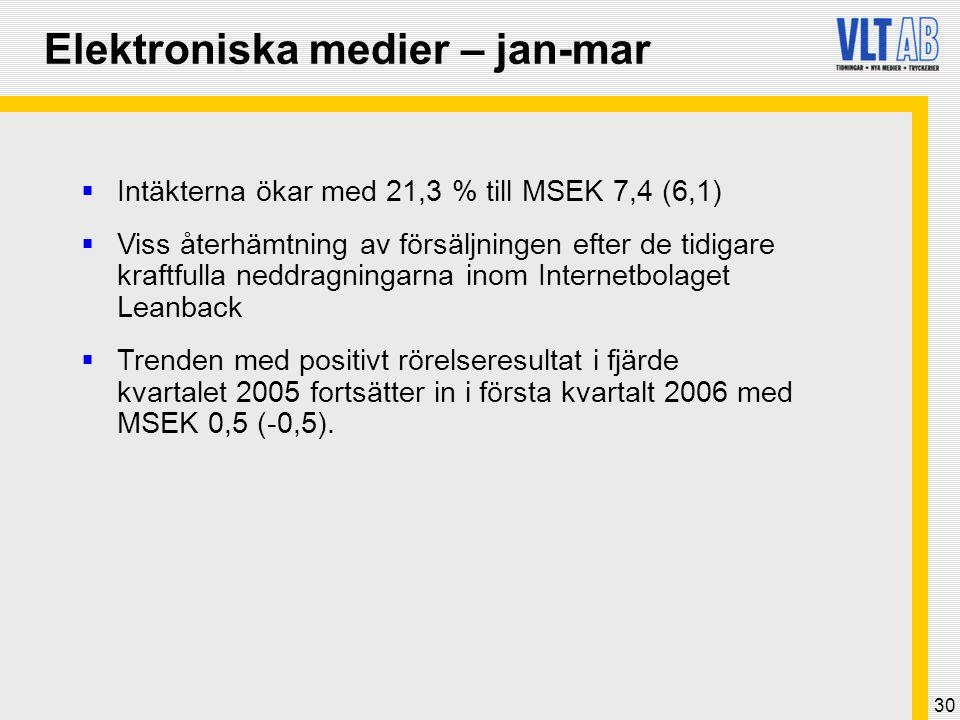 30 Elektroniska medier – jan-mar  Intäkterna ökar med 21,3 % till MSEK 7,4 (6,1)  Viss återhämtning av försäljningen efter de tidigare kraftfulla ne