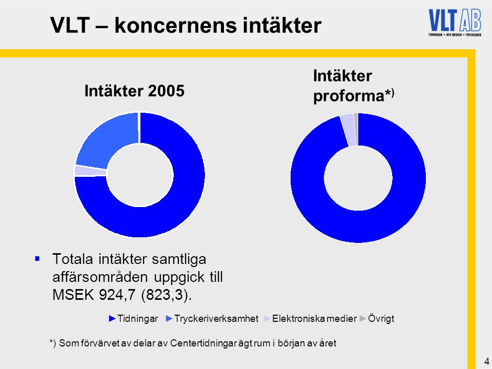 5 VLT-koncernens tidningar * ) Avesta Tidning (7 700) Sala Allehanda (9 700) VLT (Västerås) (46 200) Norrtelje Tidning (14 600) Lidingö Tidning (8 200) Länstidningen Södertälje (16 300) Nynäshamns-Posten (7 200) Södermanlands Nyheter (25 200) (Nyköping) Idrottsbladet Motorsport (18 900) (Rikstäckande) TTELA (30 000) (Trollhättan och Vänersborg) Arboga Tidning (3 800) Bärgslagsbladet (Köping) (9 000) Fagersta-Posten (8 000) *) Upplagor per årsskiftet 2005/06