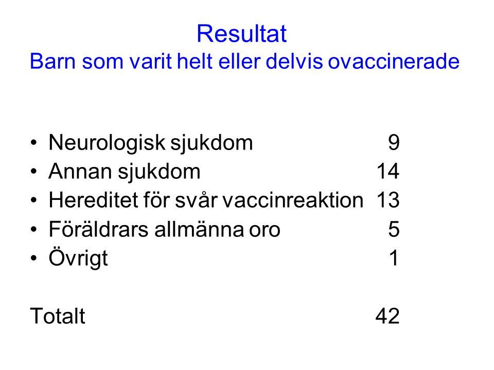 Resultat Barn som varit helt eller delvis ovaccinerade •Neurologisk sjukdom 9 •Annan sjukdom 14 •Hereditet för svår vaccinreaktion13 •Föräldrars allmä