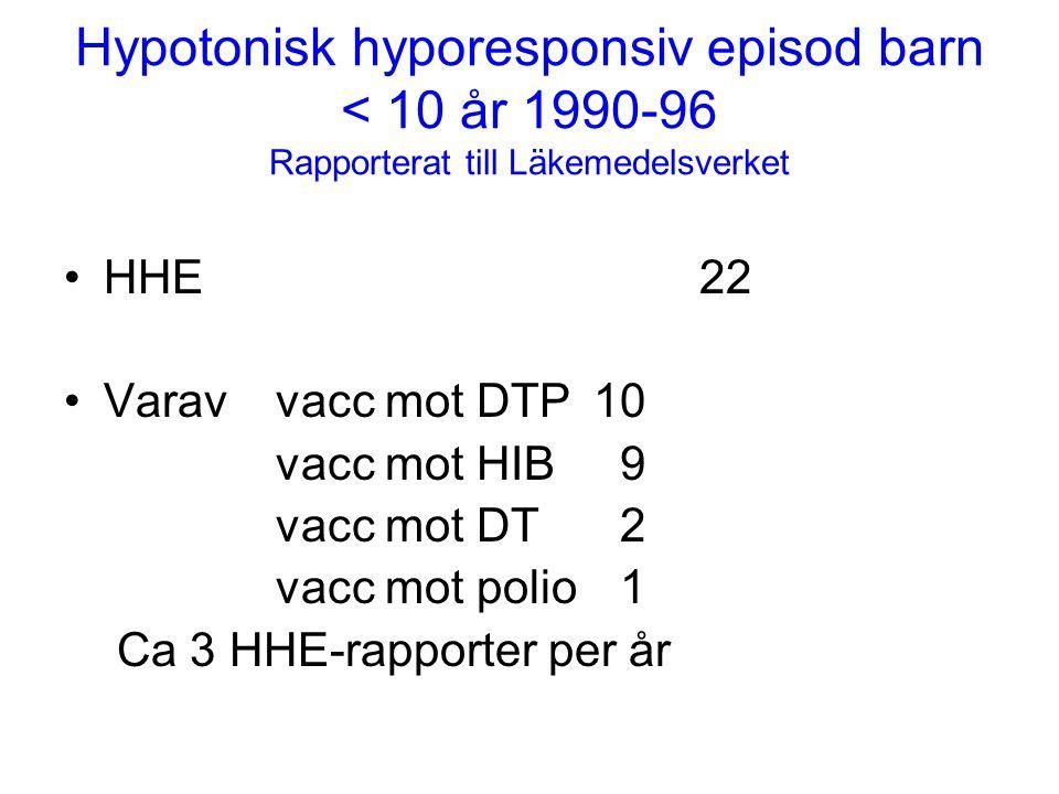 Hypotonisk hyporesponsiv episod barn < 10 år 1990-96 Rapporterat till Läkemedelsverket •HHE22 •Varav vacc mot DTP10 vacc mot HIB 9 vacc mot DT 2 vacc