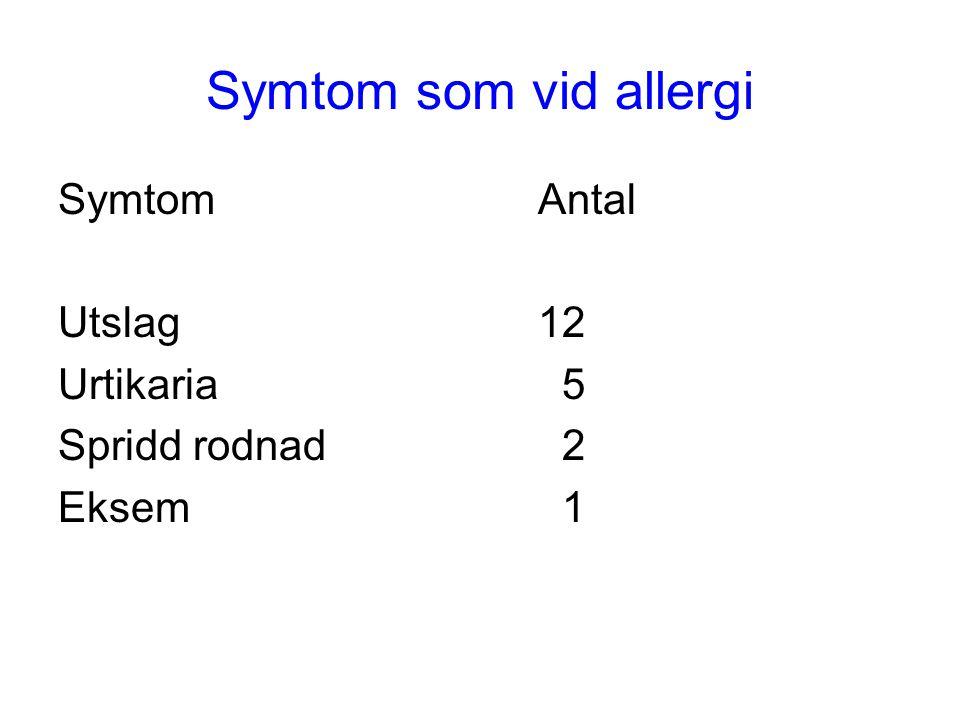 Symtom som vid allergi SymtomAntal Utslag12 Urtikaria 5 Spridd rodnad 2 Eksem 1