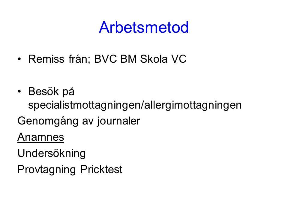 Arbetsmetod •Remiss från; BVC BM Skola VC •Besök på specialistmottagningen/allergimottagningen Genomgång av journaler Anamnes Undersökning Provtagning