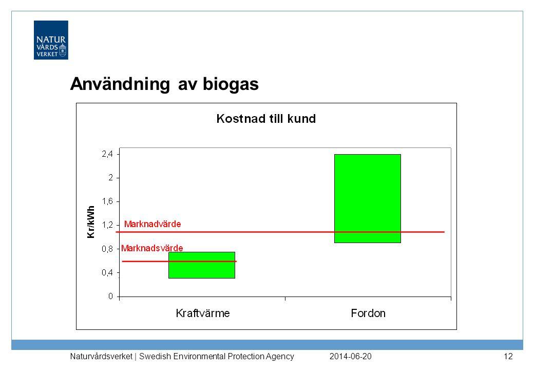 2014-06-20 Naturvårdsverket | Swedish Environmental Protection Agency 12 Användning av biogas