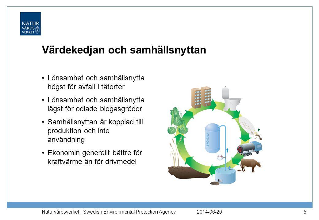 2014-06-20 Naturvårdsverket | Swedish Environmental Protection Agency 5 Värdekedjan och samhällsnyttan •Lönsamhet och samhällsnytta högst för avfall i tätorter •Lönsamhet och samhällsnytta lägst för odlade biogasgrödor •Samhällsnyttan är kopplad till produktion och inte användning •Ekonomin generellt bättre för kraftvärme än för drivmedel