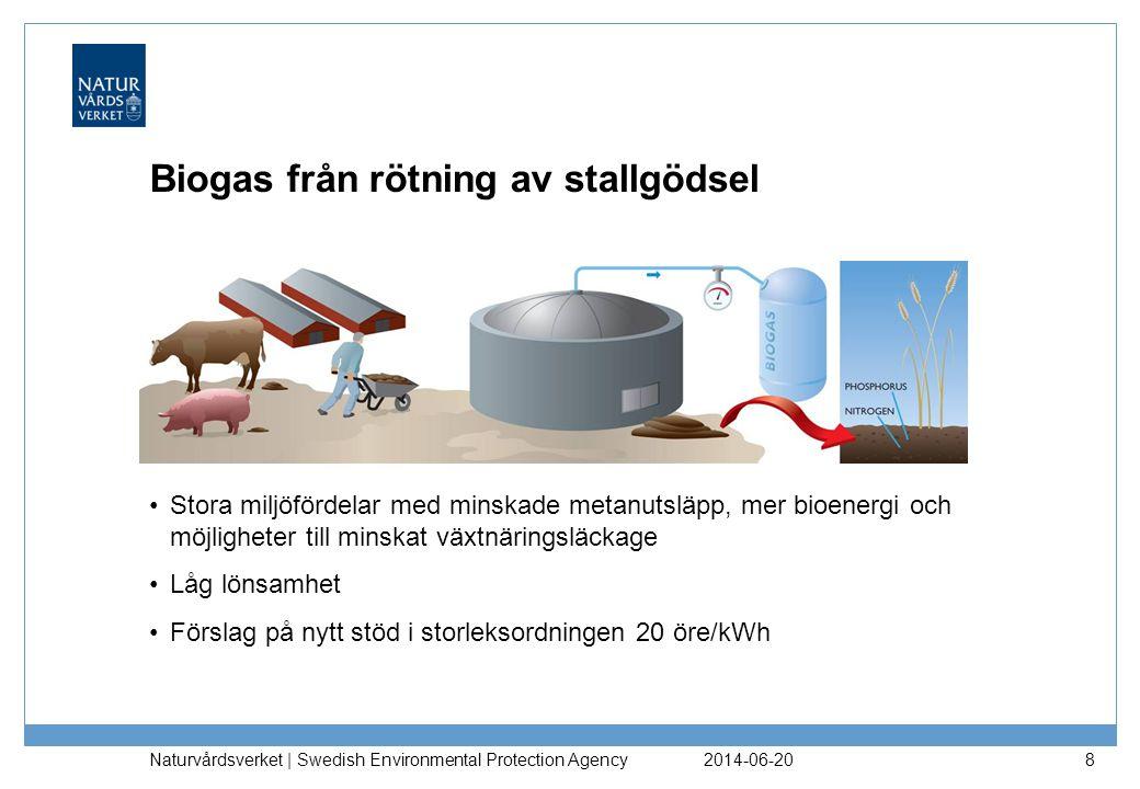 2014-06-20 Naturvårdsverket | Swedish Environmental Protection Agency 8 Biogas från rötning av stallgödsel •Stora miljöfördelar med minskade metanutsläpp, mer bioenergi och möjligheter till minskat växtnäringsläckage •Låg lönsamhet •Förslag på nytt stöd i storleksordningen 20 öre/kWh