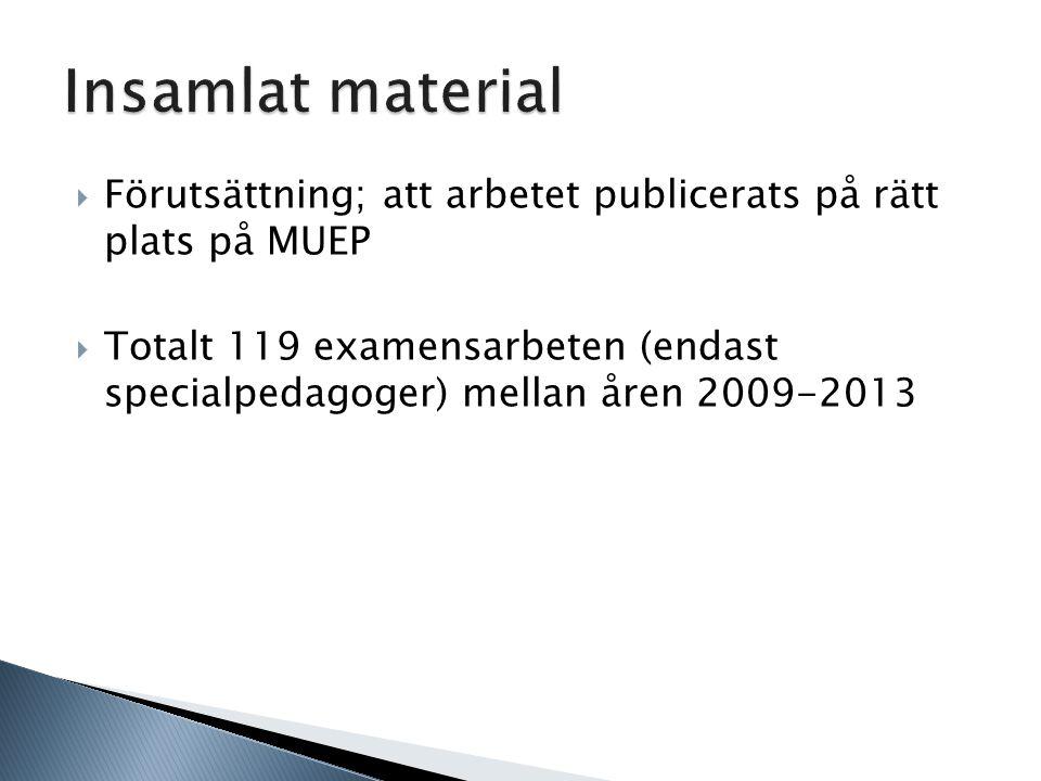  Förutsättning; att arbetet publicerats på rätt plats på MUEP  Totalt 119 examensarbeten (endast specialpedagoger) mellan åren 2009-2013