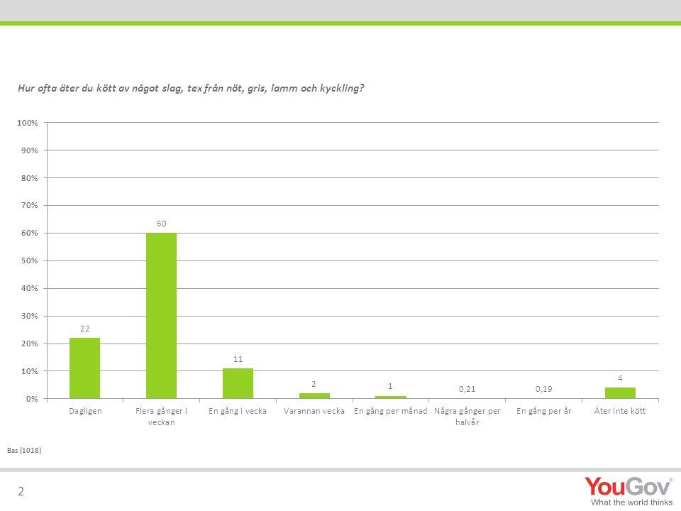 2 Hur ofta äter du kött av något slag, tex från nöt, gris, lamm och kyckling? Bas (1018)