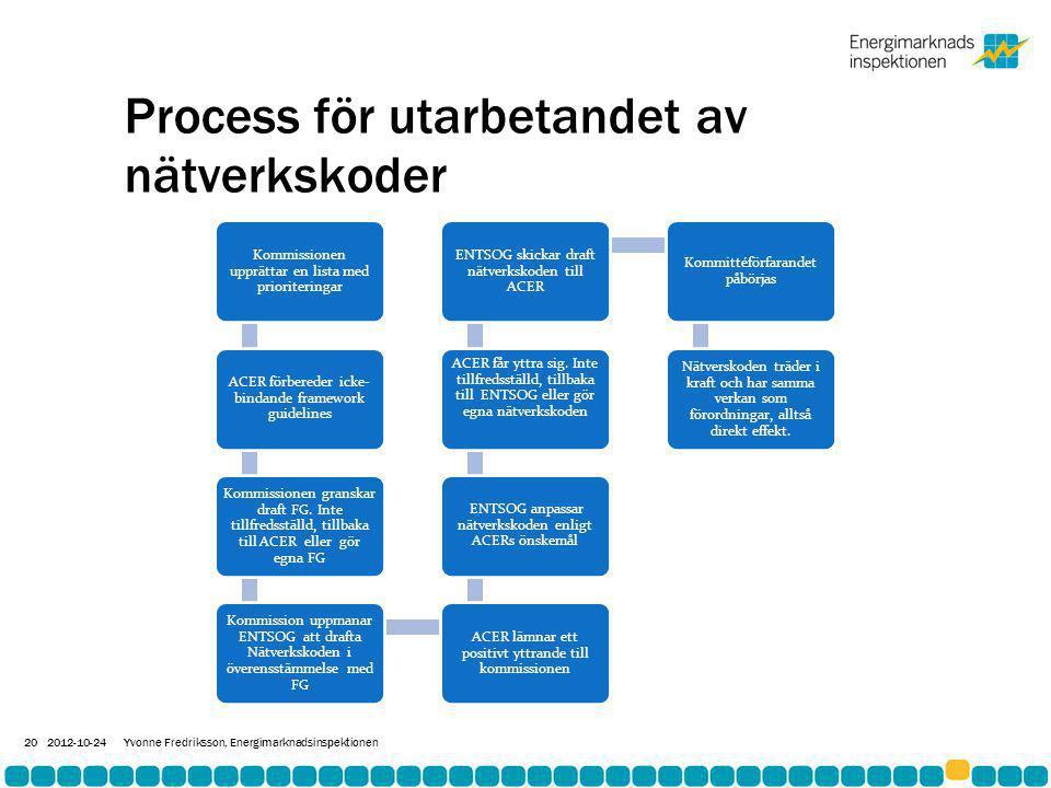 Process för utarbetandet av nätverkskoder 2012-10-24Yvonne Fredriksson, Energimarknadsinspektionen 20 Kommissionen upprättar en lista med prioriteringar ACER förbereder icke- bindande framework guidelines Kommissionen granskar draft FG.