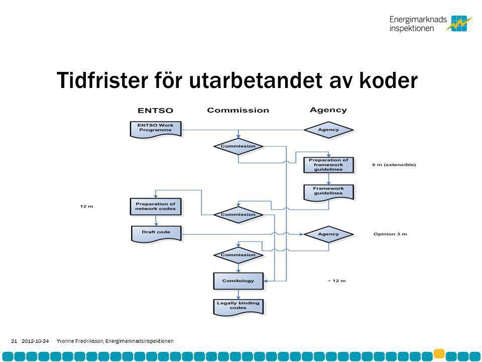Tidfrister för utarbetandet av koder 2012-10-24Yvonne Fredriksson, Energimarknadsinspektionen 21