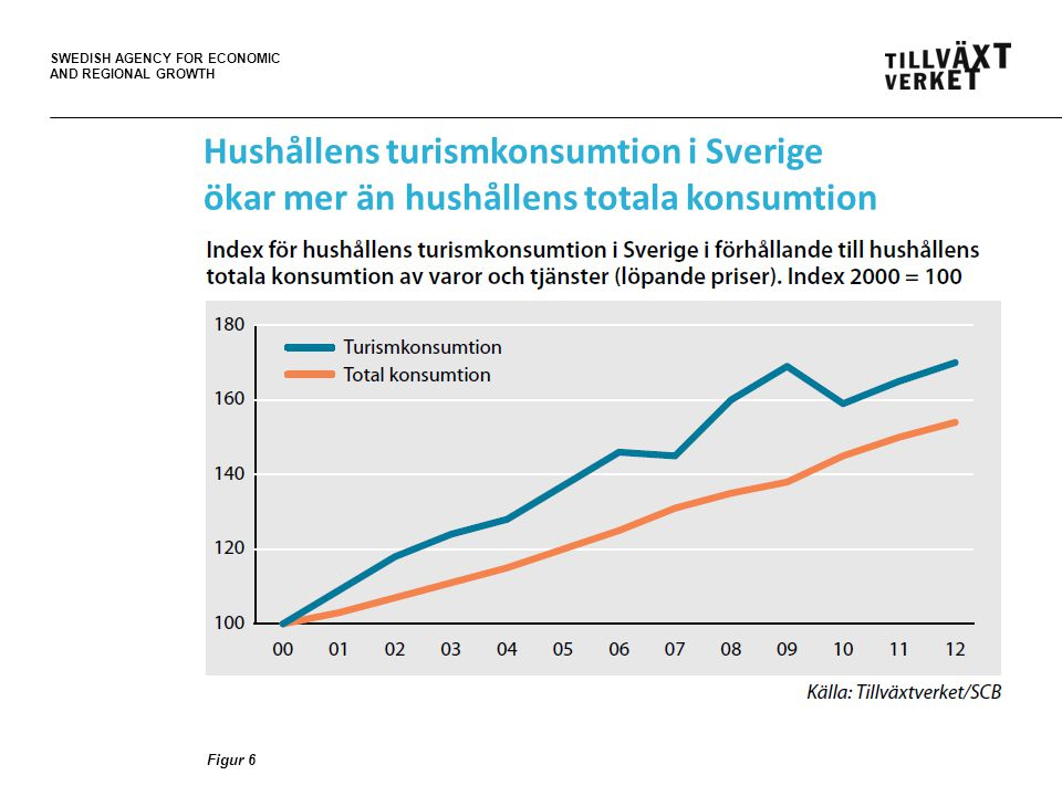 SWEDISH AGENCY FOR ECONOMIC AND REGIONAL GROWTH Hushållens turismkonsumtion i Sverige ökar mer än hushållens totala konsumtion Figur 6