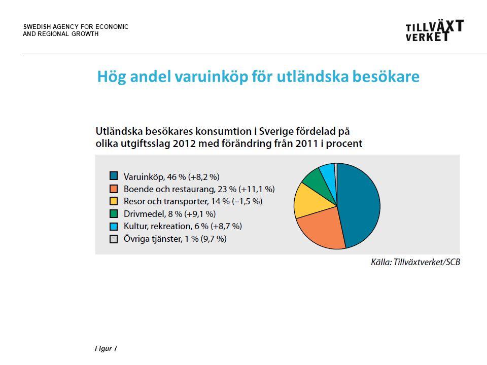 SWEDISH AGENCY FOR ECONOMIC AND REGIONAL GROWTH Figur 7 Hög andel varuinköp för utländska besökare