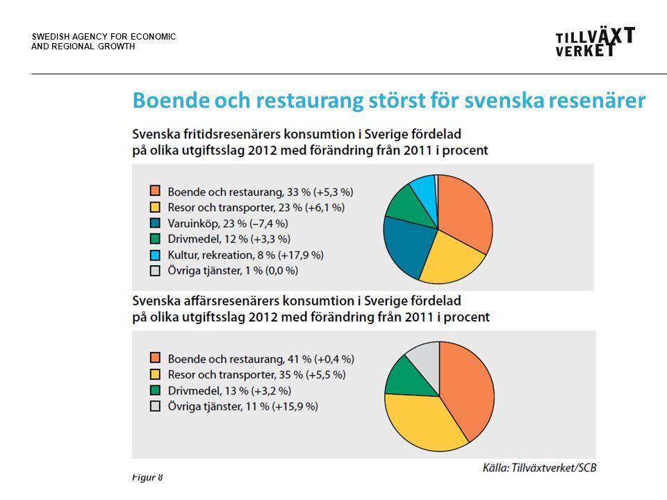 SWEDISH AGENCY FOR ECONOMIC AND REGIONAL GROWTH Boende och restaurang störst för svenska resenärer Figur 8