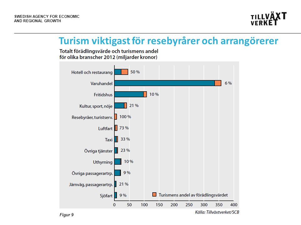 SWEDISH AGENCY FOR ECONOMIC AND REGIONAL GROWTH Turism viktigast för resebyrårer och arrangörerer Figur 9