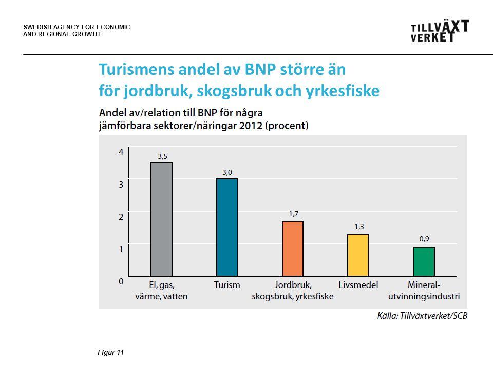 SWEDISH AGENCY FOR ECONOMIC AND REGIONAL GROWTH Turismens andel av BNP större än för jordbruk, skogsbruk och yrkesfiske Figur 11