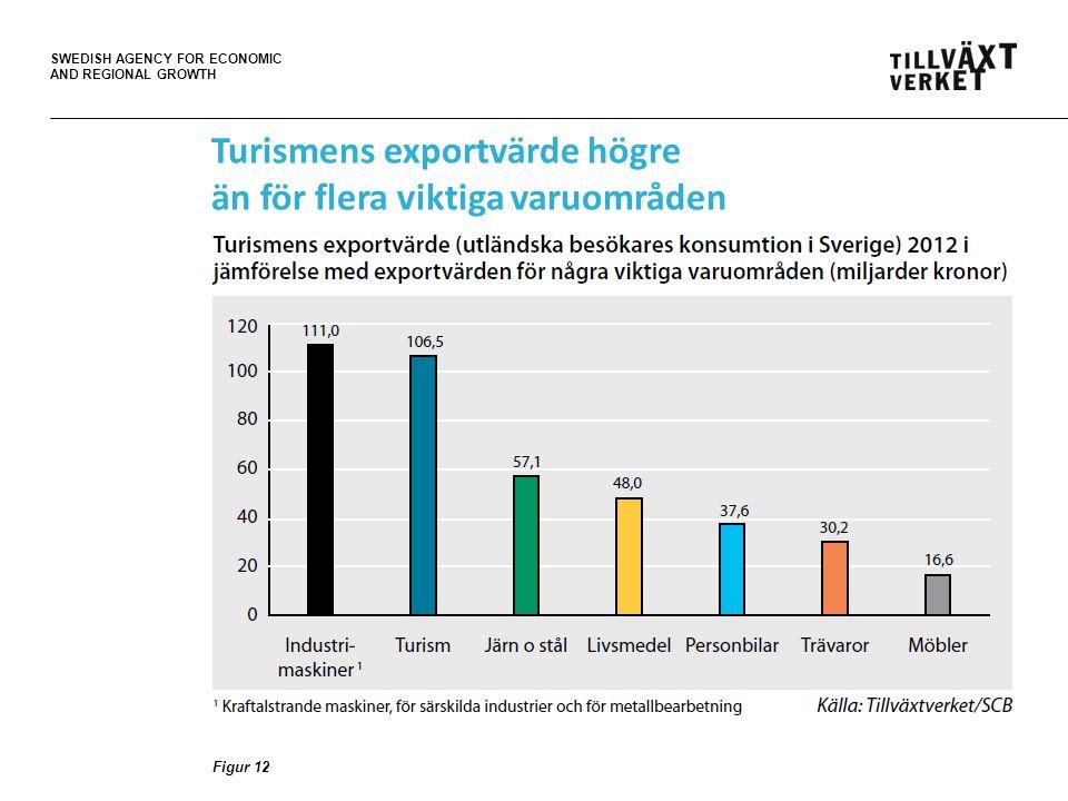 SWEDISH AGENCY FOR ECONOMIC AND REGIONAL GROWTH Turismens exportvärde högre än för flera viktiga varuområden Figur 12