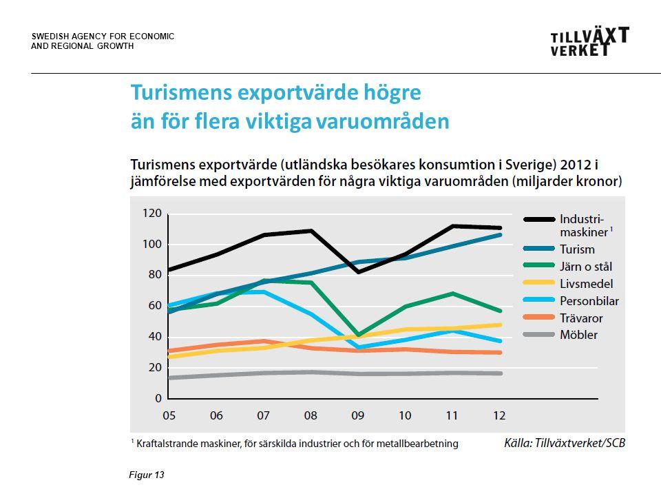 SWEDISH AGENCY FOR ECONOMIC AND REGIONAL GROWTH Figur 13 Turismens exportvärde högre än för flera viktiga varuområden