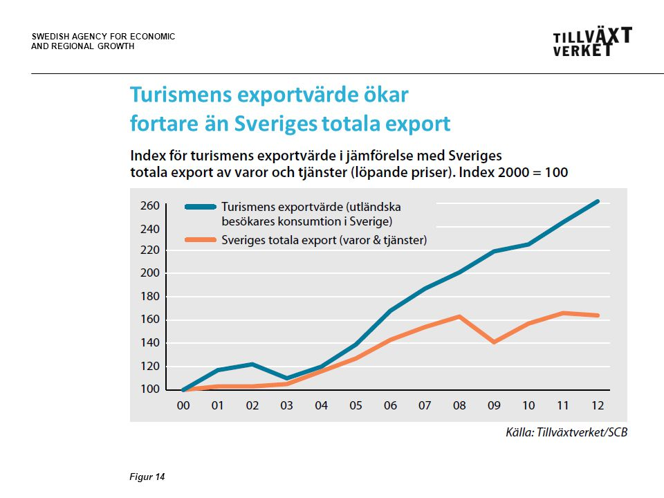 SWEDISH AGENCY FOR ECONOMIC AND REGIONAL GROWTH Turismens exportvärde ökar fortare än Sveriges totala export Figur 14