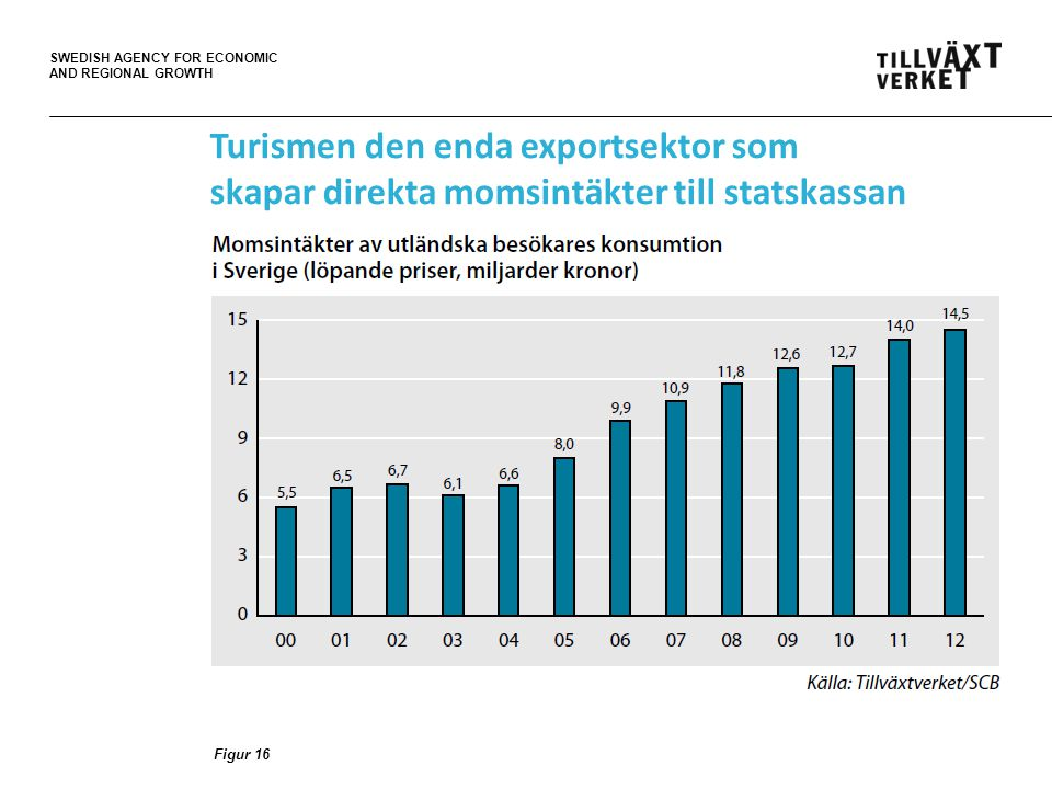 SWEDISH AGENCY FOR ECONOMIC AND REGIONAL GROWTH Figur 16 Turismen den enda exportsektor som skapar direkta momsintäkter till statskassan