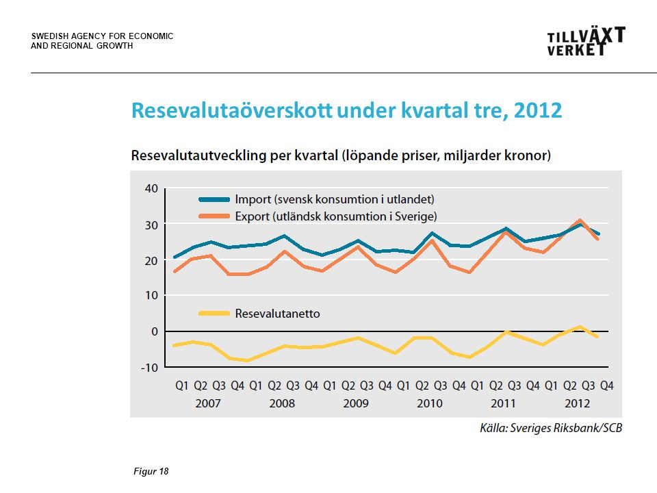 SWEDISH AGENCY FOR ECONOMIC AND REGIONAL GROWTH Resevalutaöverskott under kvartal tre, 2012 Figur 18