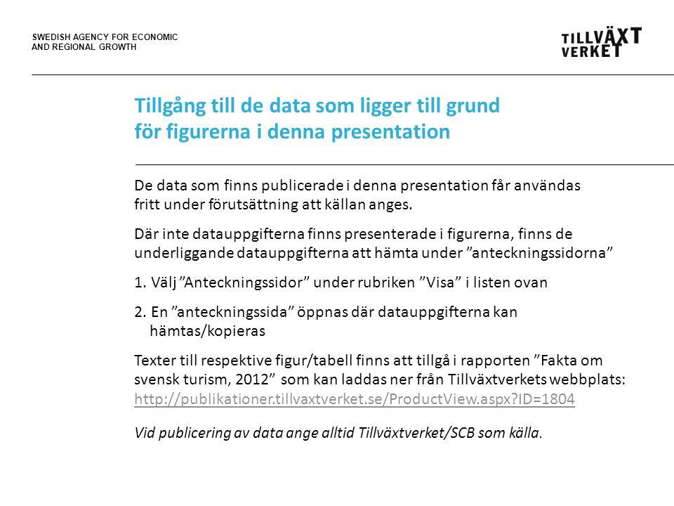 SWEDISH AGENCY FOR ECONOMIC AND REGIONAL GROWTH Årsbokslut för svensk turism 2012 Nyckeltal: • 275,5 miljarder kronor i total omsättning/konsumtion, plus 4,8% (plus 83,5% från 2000) • 167 900 sysselsatta (personer, medeltal), plus 5,7% (plus 28,5% från 2000) • 106,5 miljarder kronor i exportintäkter/utländsk konsumtion i Sverige, plus 7,5% (plus 162% från 2000) • 3,0 procent, turismens relation till/andel av Sveriges totala BNP Källa: Tillväxtverket/SCB