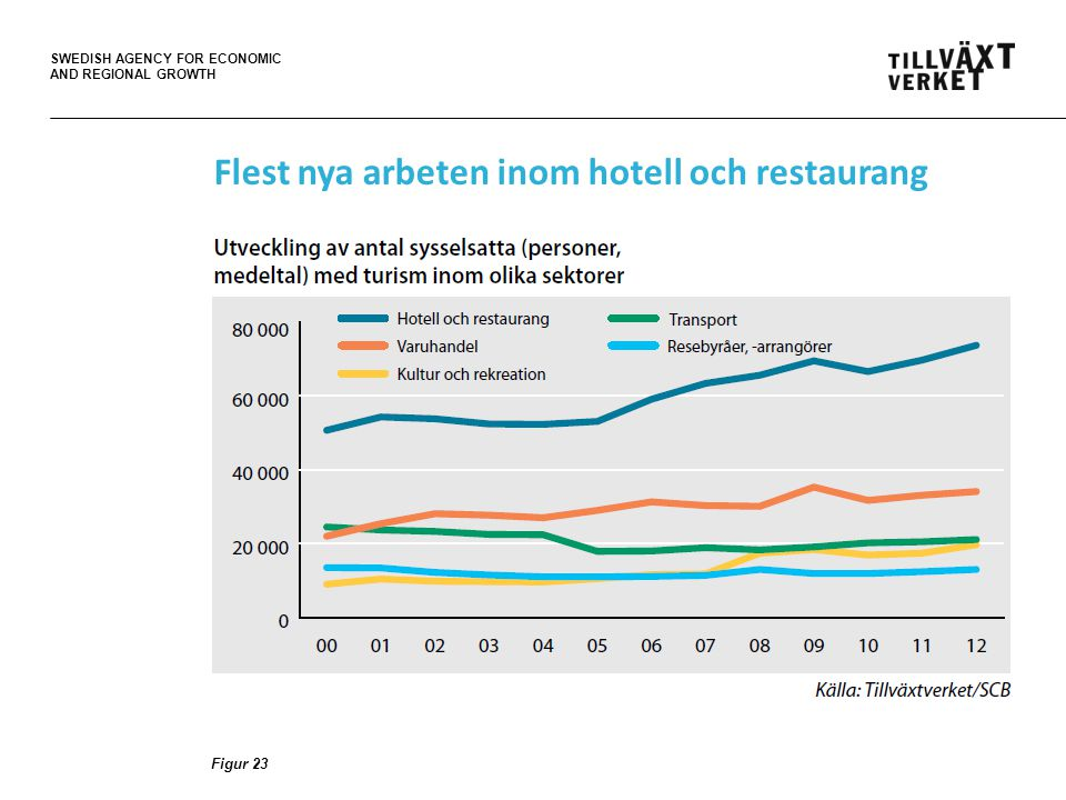 SWEDISH AGENCY FOR ECONOMIC AND REGIONAL GROWTH Figur 23 Flest nya arbeten inom hotell och restaurang