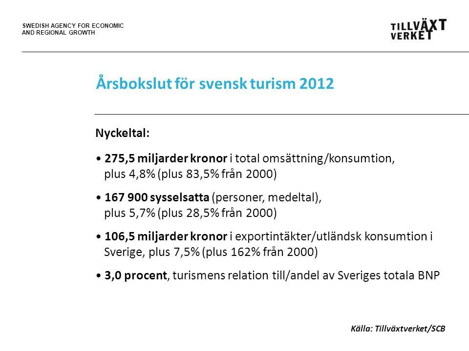 SWEDISH AGENCY FOR ECONOMIC AND REGIONAL GROWTH Turismens förädlingsvärde Figur 10