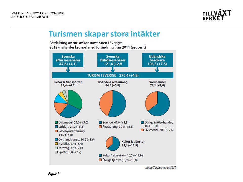 SWEDISH AGENCY FOR ECONOMIC AND REGIONAL GROWTH Stor ökning av turismens omsättning sedan 2000 Figur 3