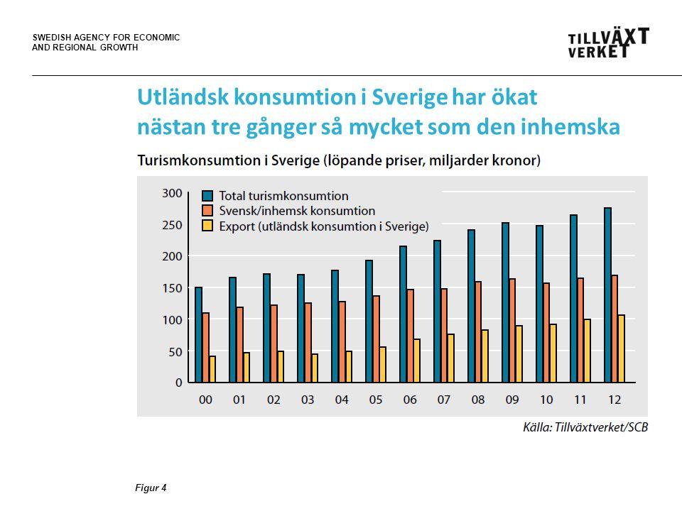 SWEDISH AGENCY FOR ECONOMIC AND REGIONAL GROWTH Figur 4 Utländsk konsumtion i Sverige har ökat nästan tre gånger så mycket som den inhemska