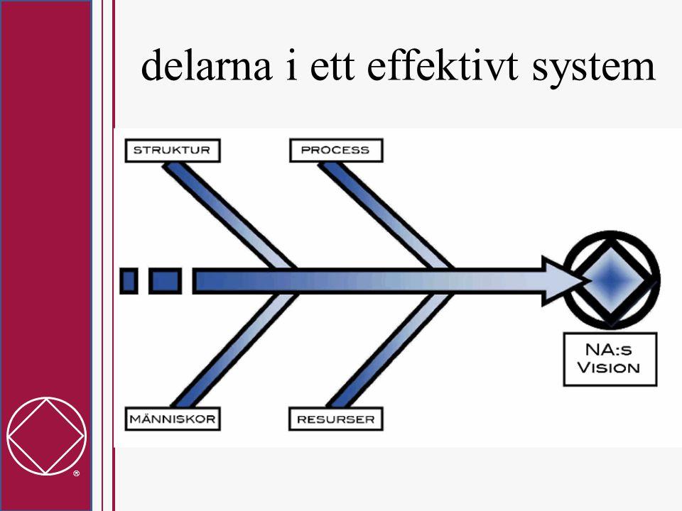  delarna i ett effektivt system