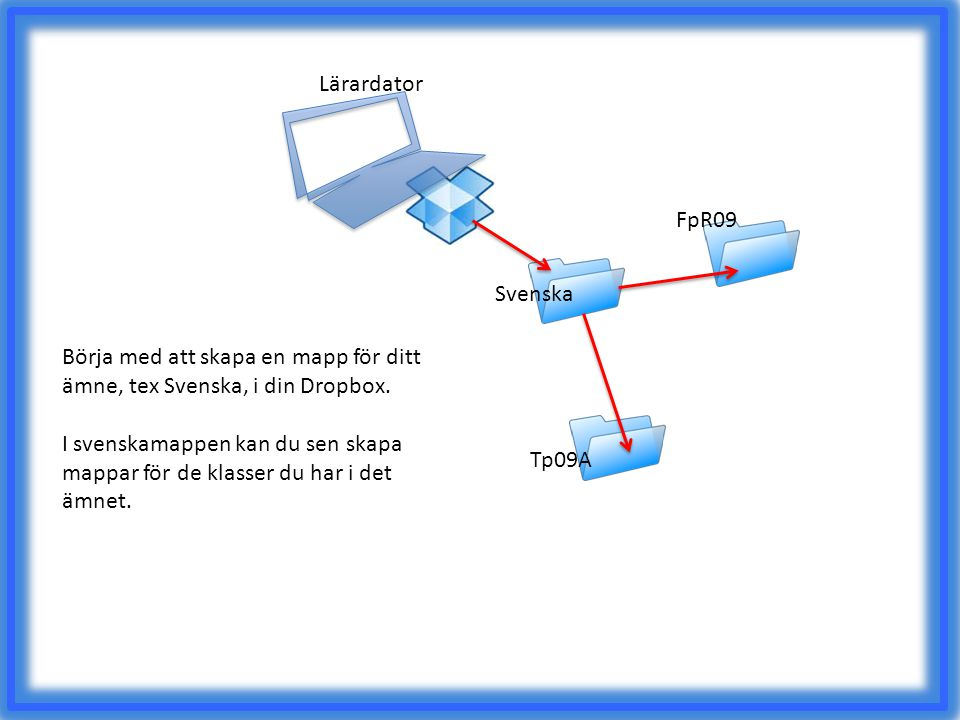 Lärardator Svenska FpR09 Tp09A Börja med att skapa en mapp för ditt ämne, tex Svenska, i din Dropbox. I svenskamappen kan du sen skapa mappar för de k