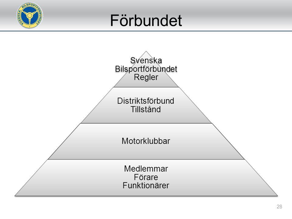Förbundet Förbundsmöte Förbundsstyrelsen Utskott Kommittéer Klubbar Medlemmar 27