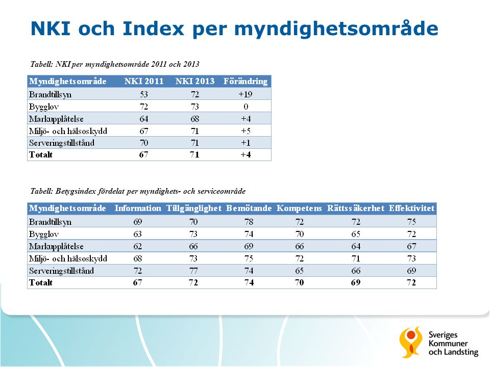 NKI och Index per myndighetsområde Tabell: NKI per myndighetsområde 2011 och 2013 Tabell: Betygsindex fördelat per myndighets- och serviceområde