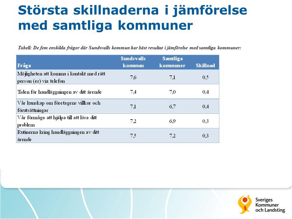 Största skillnaderna i jämförelse med samtliga kommuner Tabell: De fem enskilda frågor där Sundsvalls kommun har sämst resultat i jämförelse med samtliga kommuner: